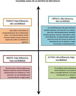 Matriz de Infuencia factores de riesgo